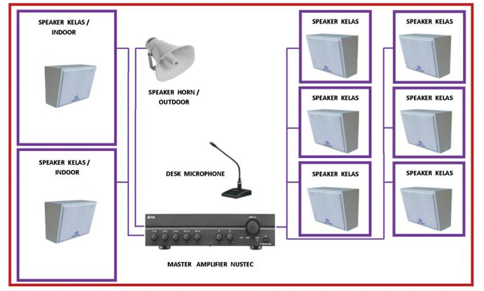 Jual Audio Sistem Untuk Sekolah Speaker Audio Paging Sistem Audio
